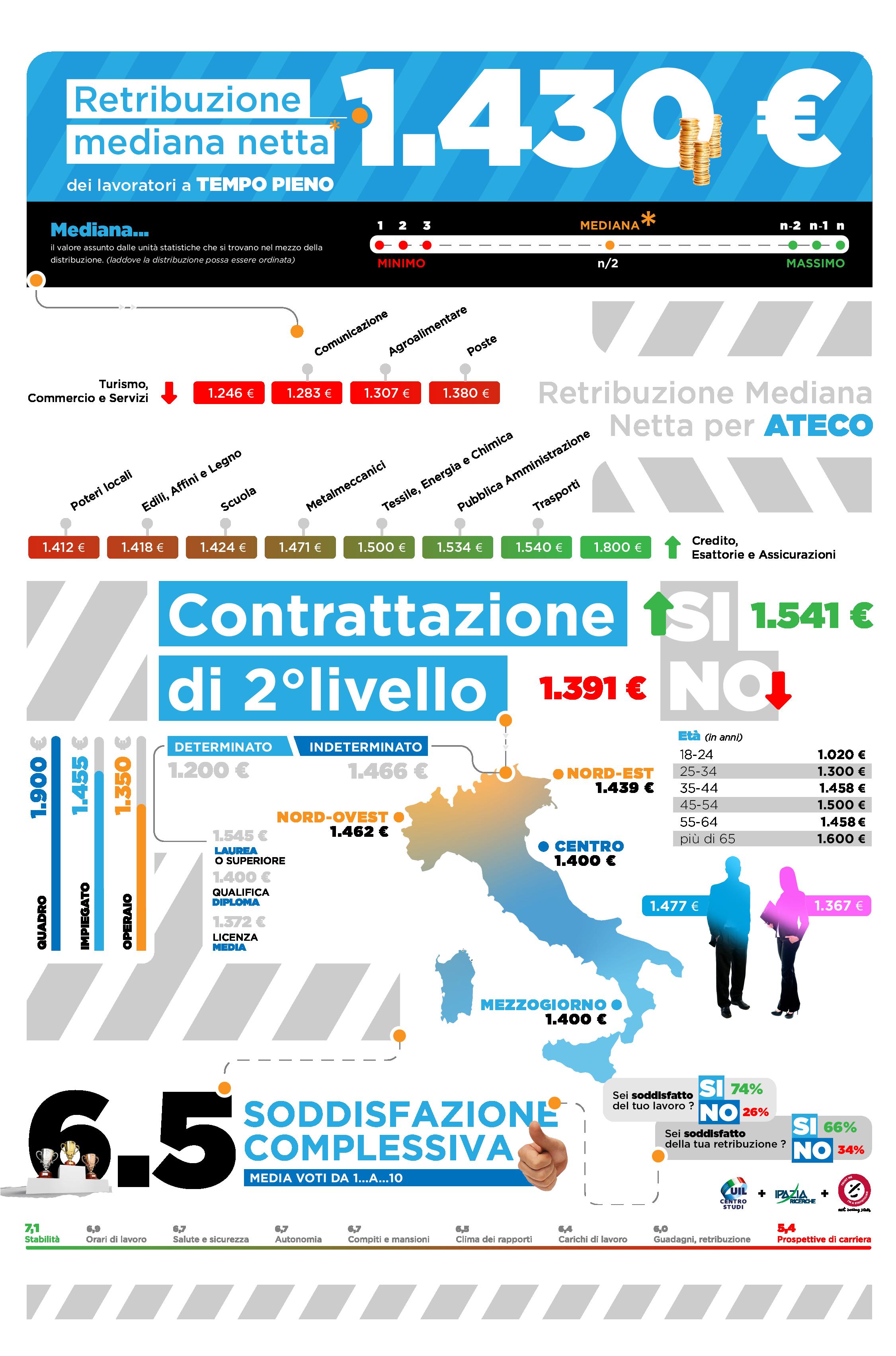 infografica indagine retribuzione lavoratori dipendenti italiani